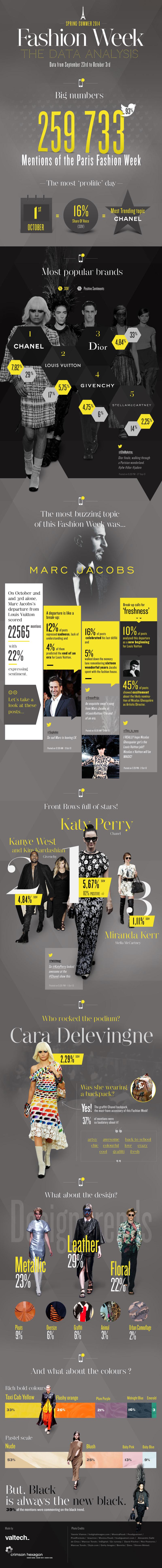 valtech_infographie_FashionWeek